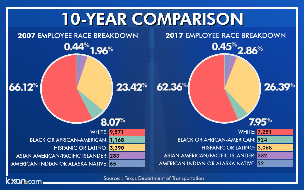 Fewer than 8 percent of workers were African-American, and that percentage has dropped in the past decade.