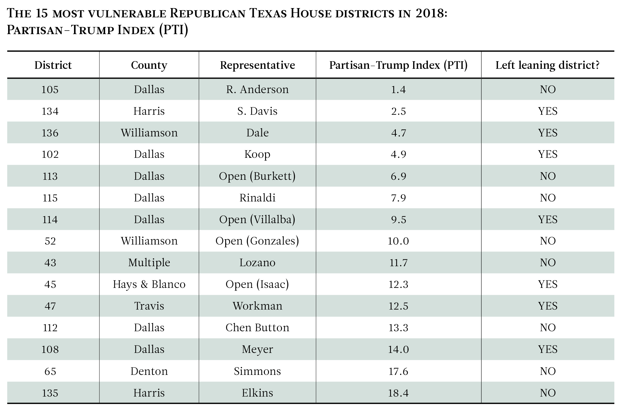 Map Of Texas House District 60.The Texas House Districts Most Vulnerable To Flipping In 2018