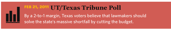 2/21/2011 UT/Texas Tribune Poll: Mixed Signals on Budget Cuts By a 2-to-1 margin, Texas voters believe that lawmakers should solve the state's massive shortfall by cutting the budget, according to a University of Texas/Texas Tribune poll.
