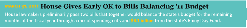3/31/2011 House Gives Early OK to Bills Balancing '11 Budget House lawmakers preliminarily pass two bills that together would balance the state's budget for the remaining months of the fiscal year through a mix of spending cuts and $3.1 billion from the state's Rainy Day Fund.
