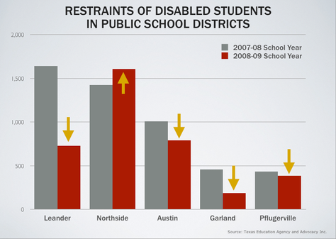 Restraints of disabled students used in Leander, Northside, Austin, Garland and Pflugervile independent school districts.