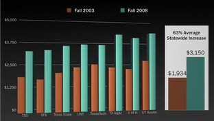 Tuition increases in Texas public colleges 2003 and 2008