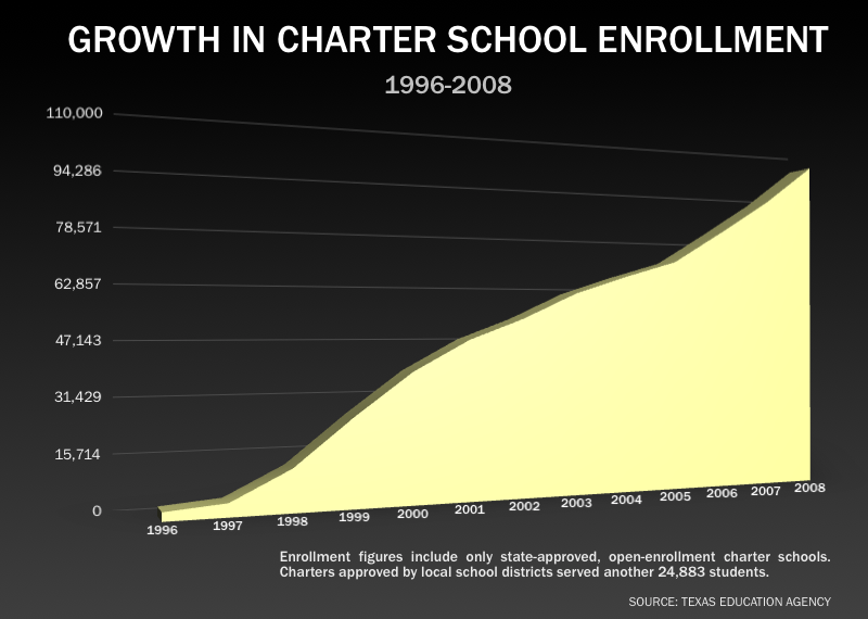 Enrollment in charter schools