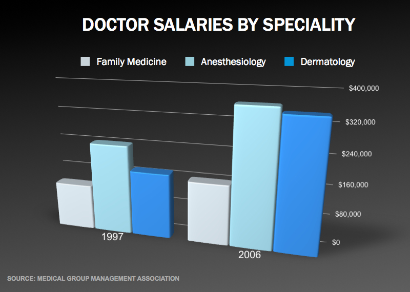 Doctor Salaries