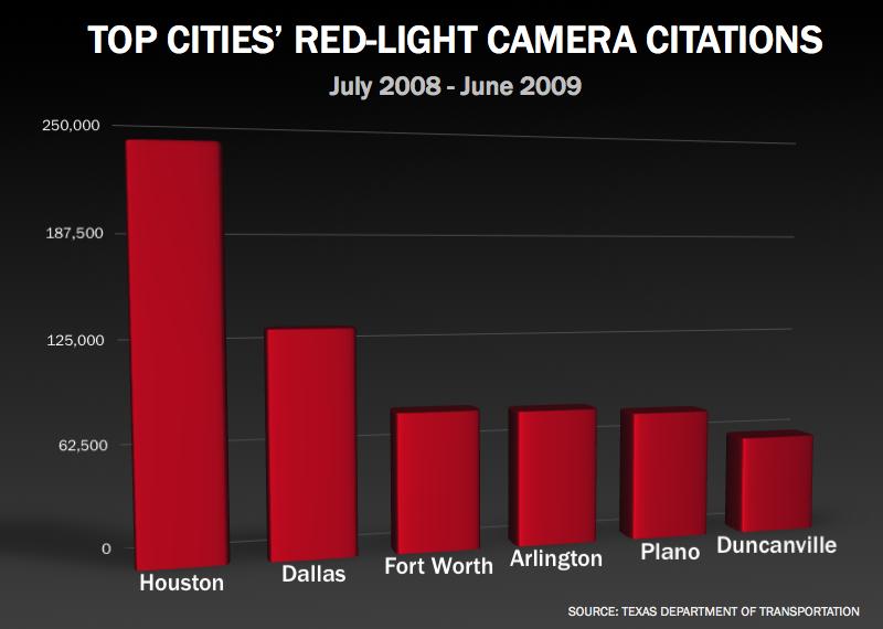 Red-light camera citations