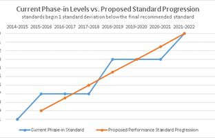 "This graph depicts the difference between the Texas Education Agency's previously proposed phase-in of tougher STAAR passing standards (blue line) and its newly proposed phase-in (orange line), which Education Commissioner Michael Williams says ""is intended to minimize any abrupt single-year increase."""