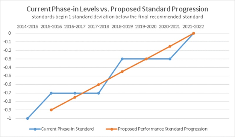 State Ups Passing Standards on School STAAR Exams | The