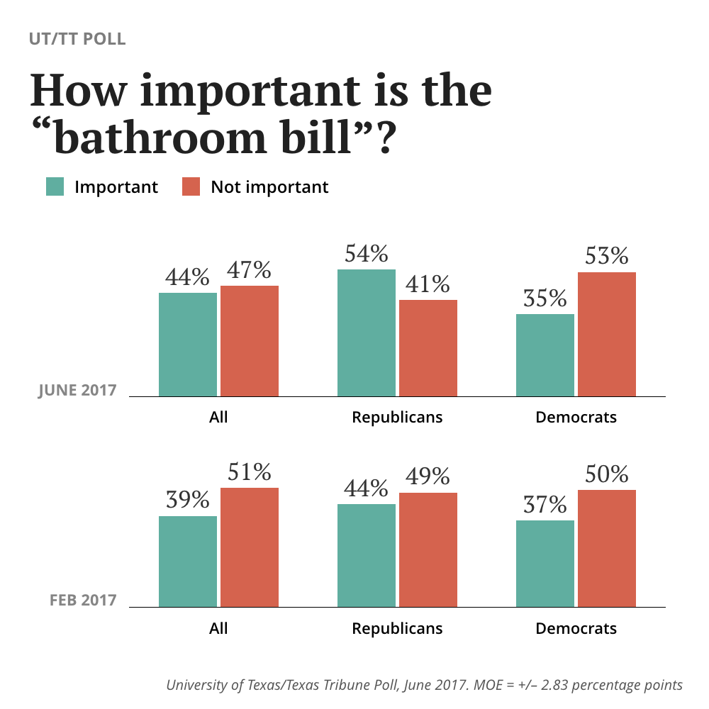 the brief how important is the bathroom bill to texas voters the texas tribune