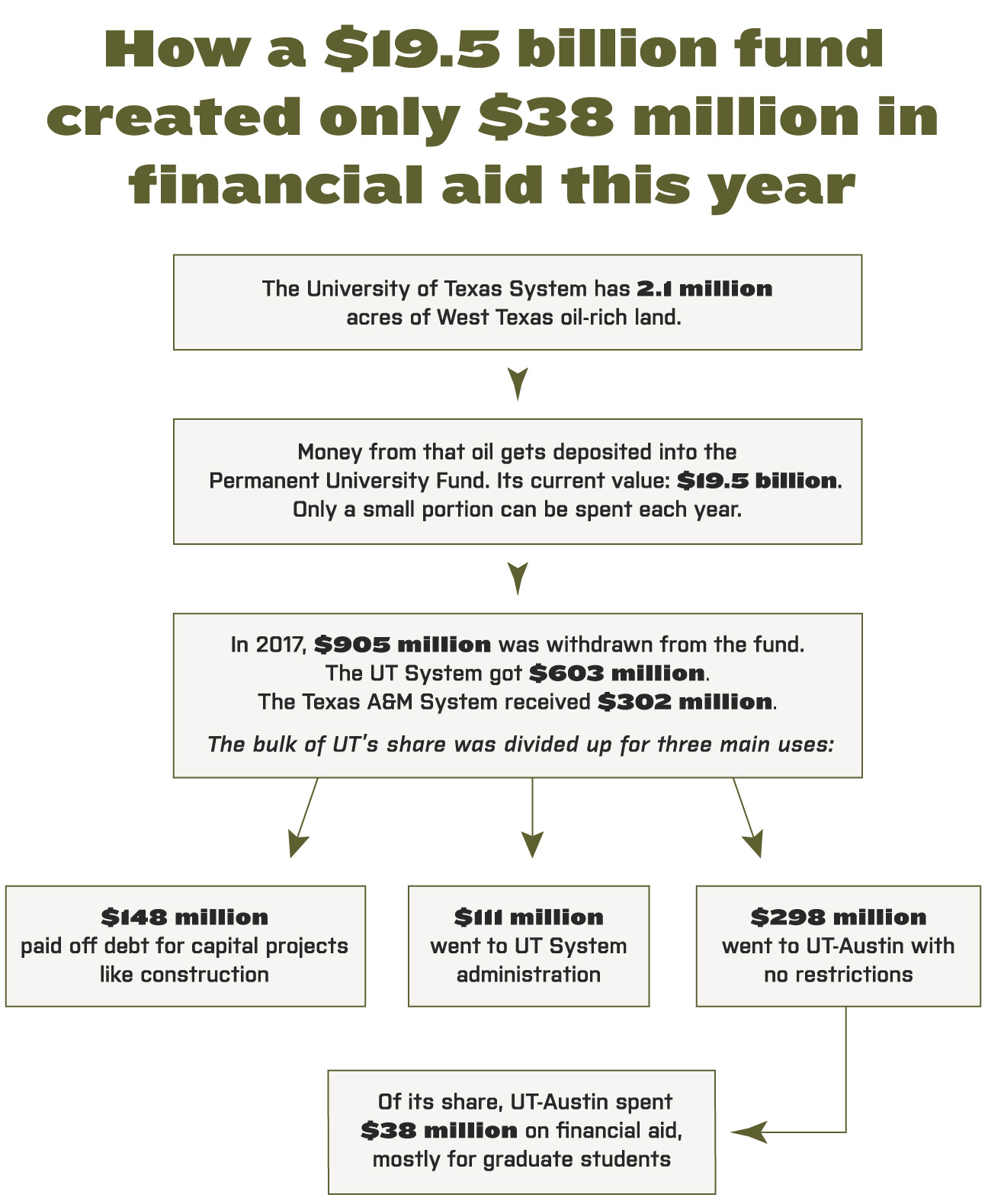 How the oil money flows through the UT System