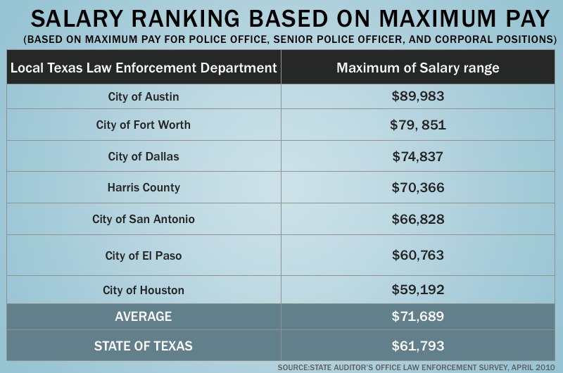 State Law Enforcement Lags Local Police in Pay | The Texas