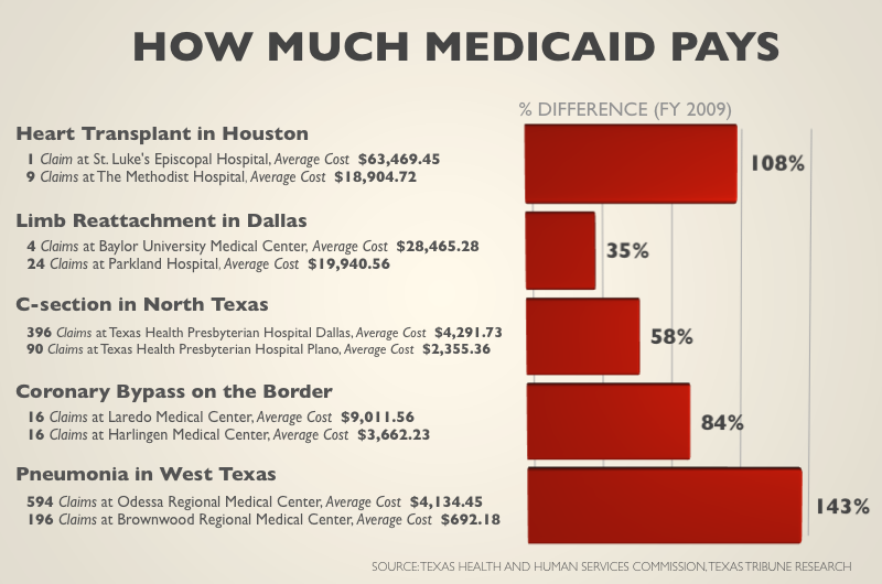 Texas Medicaid Costs Vary Widely by Hospital, Area | The