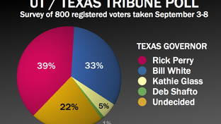 Results of the September 2010 University of Texas/Texas Tribune poll in the general election for governor.
