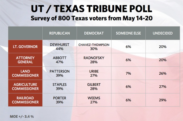 UT/Texas Tribune May 2010 Poll — Statewide candidates