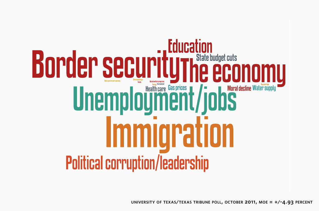 Uttt Poll Economy Immigration Top Voter Concerns The Texas Tribune