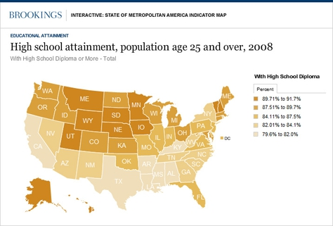 Brookings Institute Mapped Educational attainment nationwide. Texas ranks last — 51st — in the percentage of adults with high school diploma, largely due to rapid immigration growth. The state ranks significantly higher on college attainment.
