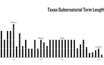 Texas Gubernatorial Term Lengths: 1846-2011