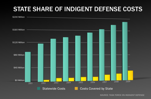 State Share of Indigent Defense Costs 2001-2009