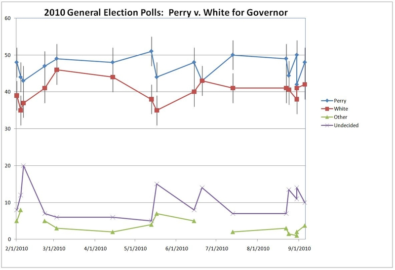 This plot of polls in the Texas governor's race shows more variance when multiple surveys are performed around the same time.