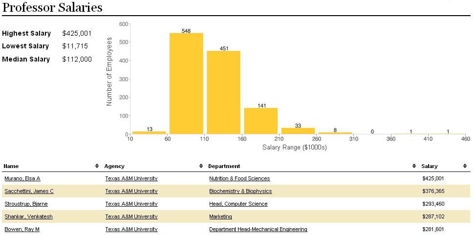 Tribune Launches Interactive Salary App The Texas Tribune
