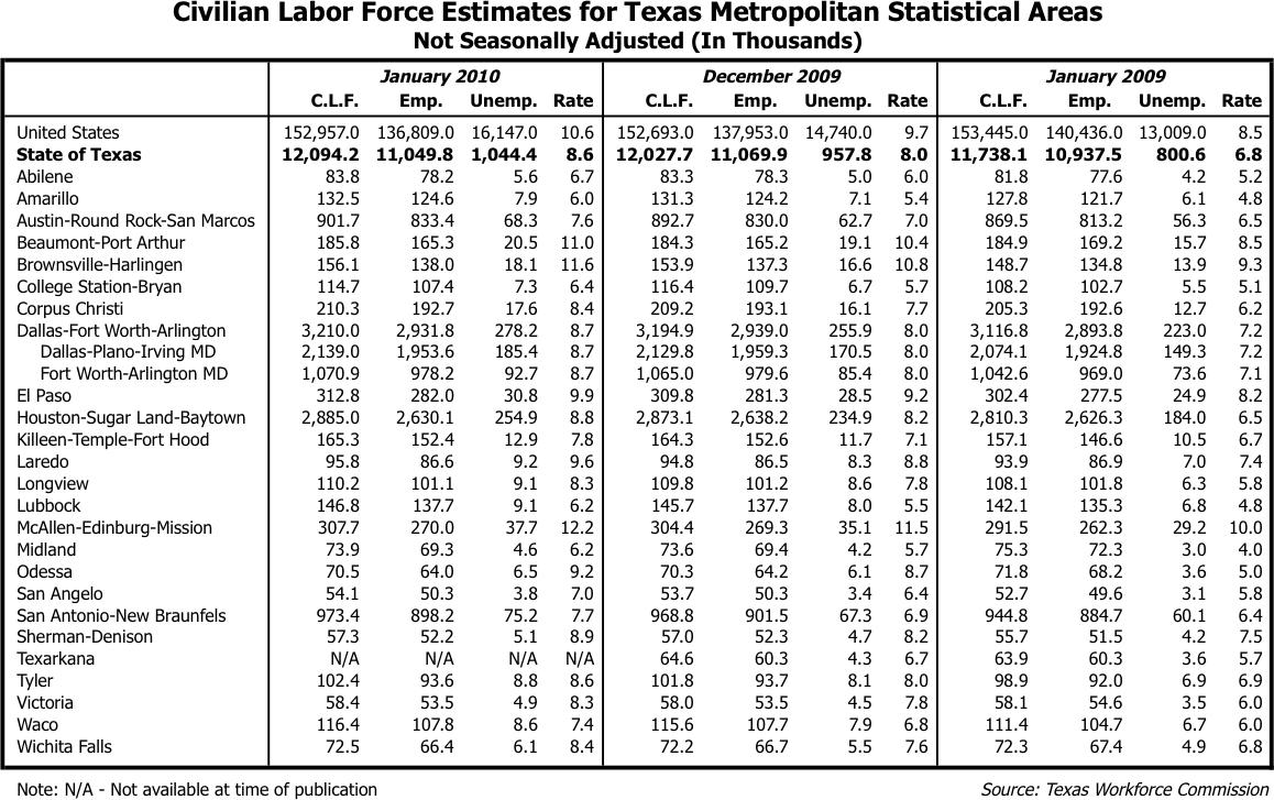January 2010 Unemployment