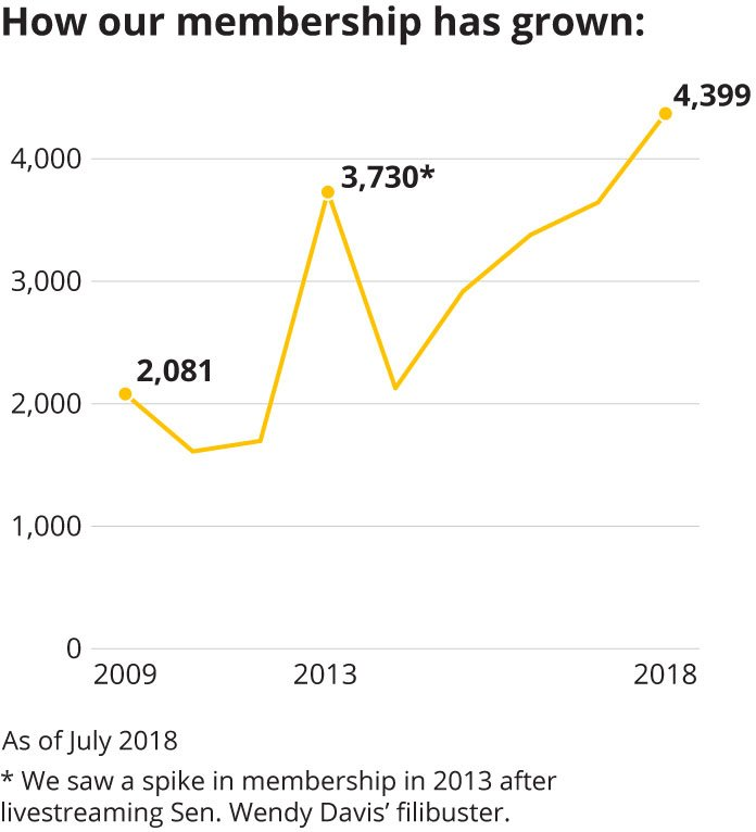 Chart: How our membership has grown.