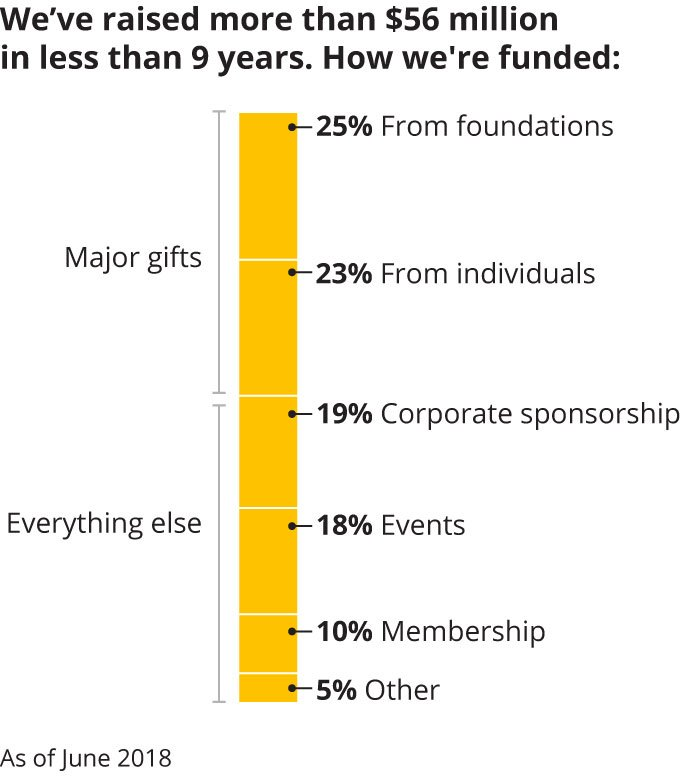 Chart: We've raised more than $56 million in less than 9 years. How we're funded.