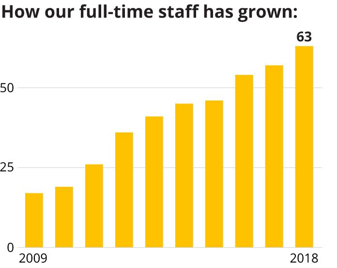 Chart: How our staff has grown