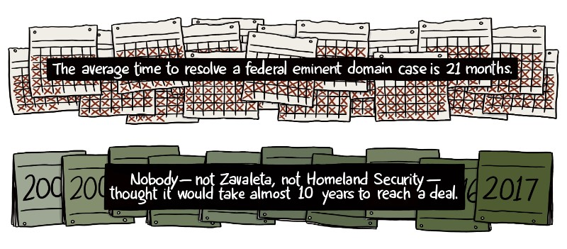 The average time to resolve a federal eminent domain case is 21 months. Nobody — not Zavaleta, not Homeland Security — thought it would take almost 10 years to reach a deal.