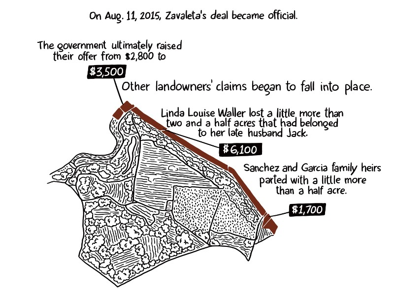 On Aug. 11, 2015, Zavaleta's deal became official. The government ultimately raised their offer from $2,800 to $3,500. Other landowners claims began to fall into place. Linda Louise Waller lost a little more than two and a half acres that had belonged to her late husband Jack. $6,100 Sanchez and Garcia family heirs parted with a little more than a half acre. $1,700