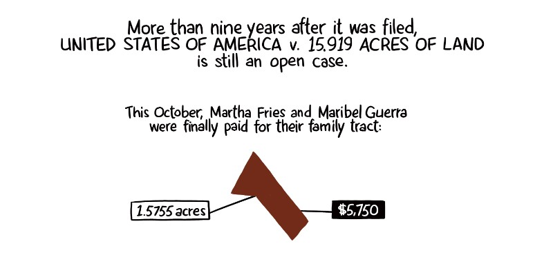 More than nine years after it was filed, United States of America v. 15.919 acres of land is still an open case. This October, Martha Fries and Maribel Guerra were finally paid for their family tract: 1.5755 acres, $5,750